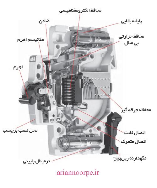 ساختار کلید مینیاتوری